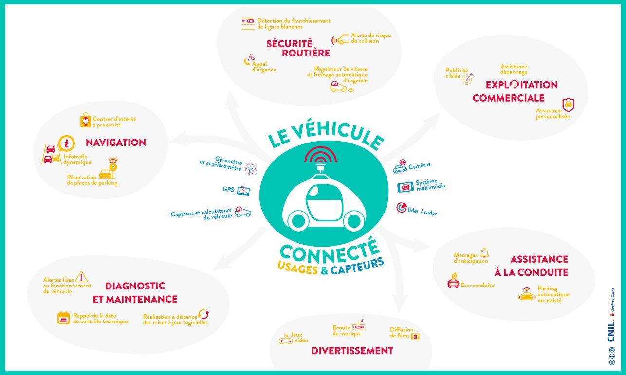 assurance voiture connectée infographie