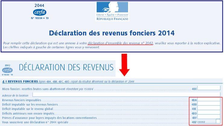 Fiscalite Du Revenu Foncier Explications Et Exemples De